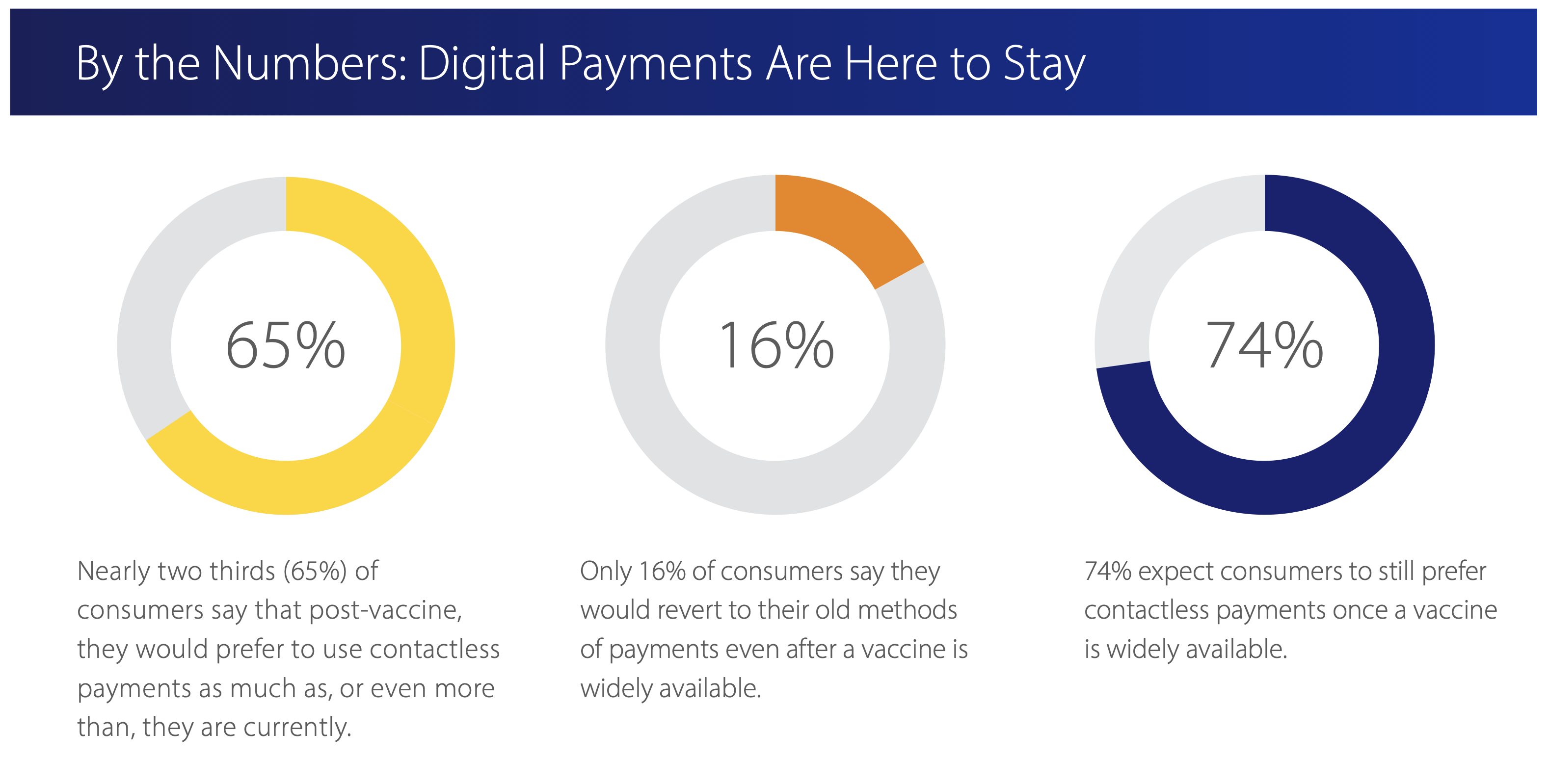 By The Numbers: Digital Payments Are Here TO Stay